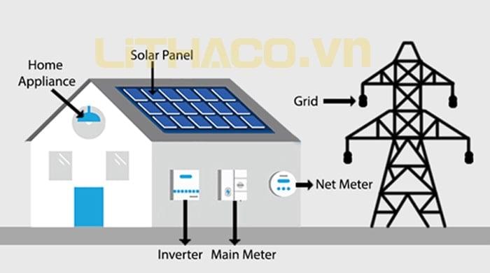 Tìm hiểu thêm về hệ thống điện mặt trời nối lưới