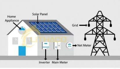 Lựa chọn công suất điện mặt trời bao nhiêu khi tiền điện mỗi tháng 2 triệu