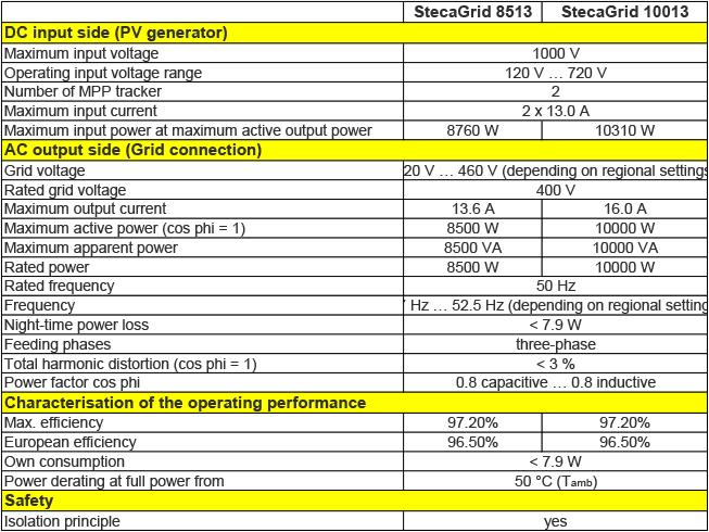 Bộ hòa lưới Steca – Đức 10k -3P