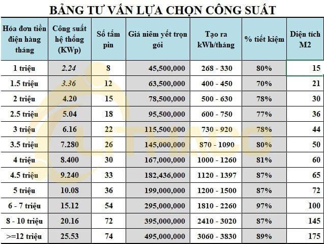 Hóa đơn tiền điện của Doanh nghiệp 10 triệu mỗi tháng nên chọn công suất nào?