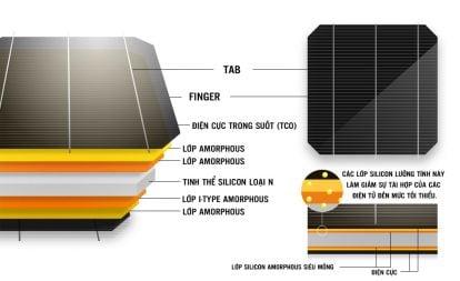Panasonic - Công Nghệ HIT một sáng tạo của Điện Mặt Trời