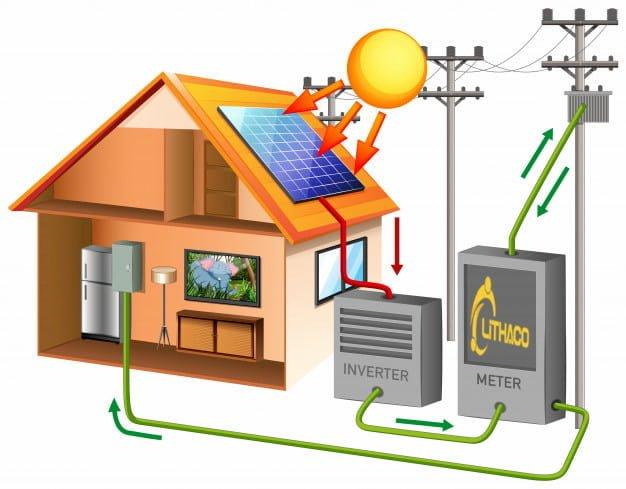 Lắp đặt trọn gói điện năng lượng mặt trời