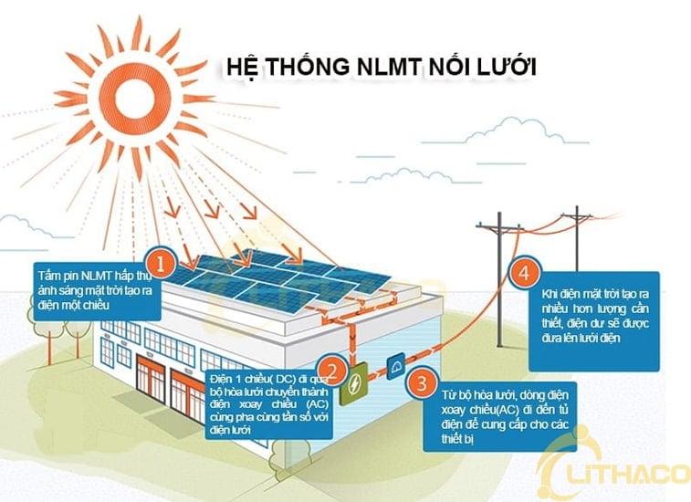 Điện mặt trời hòa lưới 1