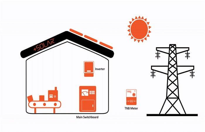 Tìm hiểu điện mặt trời mái nhà được thanh toán như thế nào ? 1