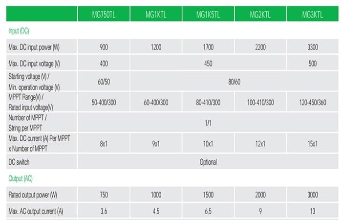 Biến tần 5 kWp có thể lắp được bao nhiêu tấm pin?