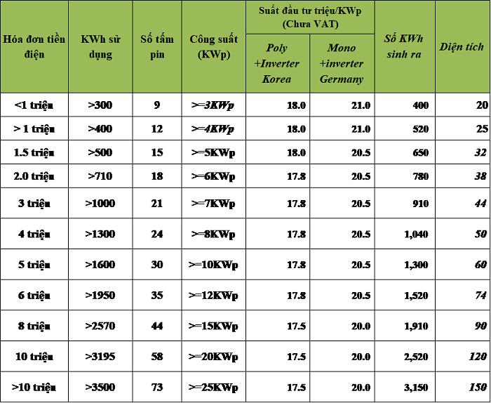 Gói Phổ thông Pin Poly Tie 1 + Inverter Korea