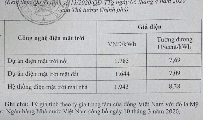 Theo Quyết định 13/2020/QĐ-TTg điện mặt trời dùng không hết bán 2.000 đ/kWh 1