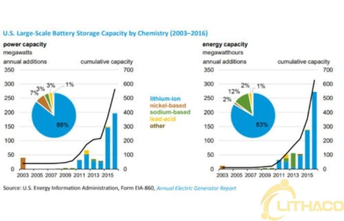 Các loại pin phổ biến được sử dụng trong năng lượng mặt trời + lưu trữ 1