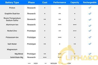10 công nghệ ắc quy (pin) lưu trữ năng lượng đột phá đang cố gắng cạnh tranh với pin lithium-ion