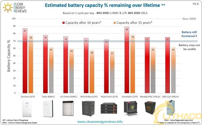 Đánh giá bộ lưu trữ năng lượng mặt trời (battery) Sonnen thương hiệu nổi tiếng của Germany