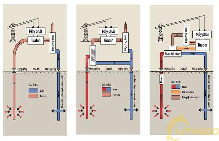 Đây là nguồn năng lượng dồi dào tới mức chỉ 2% cũng đủ cung cấp cho 2.000 nước Mỹ 1