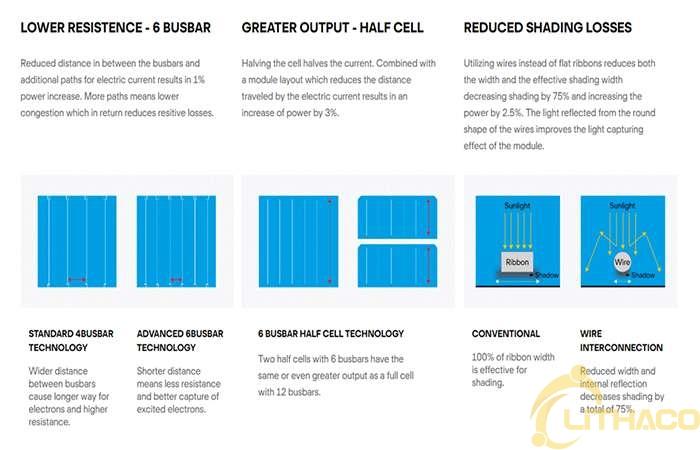 Đánh giá toàn diện tấm pin mặt trời Q-CELLS năm 2021