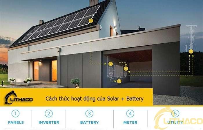 Điện mặt trời kết hợp lưu trữ là giải pháp tối ưu nhất và thời thượng nhất hiện nay 1
