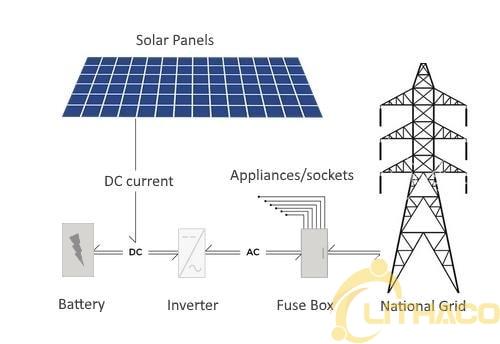Bộ lưu trữ pin năng lượng mặt trời: Pin lưu trữ năng lượng mặt trời tốt nhất 2021