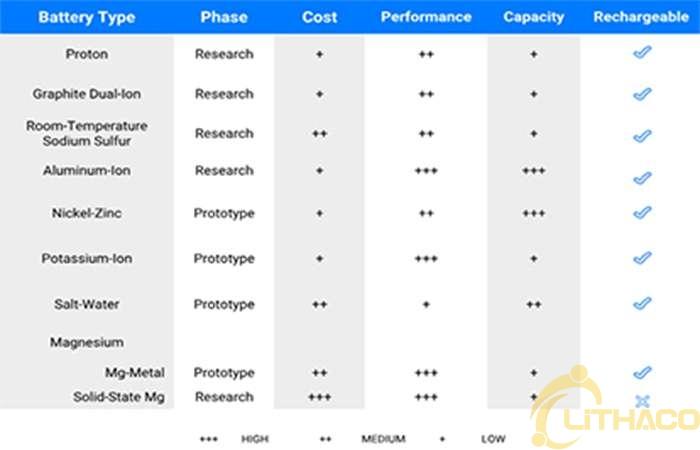 10 công nghệ ắc quy (pin) lưu trữ năng lượng đột phá đang cố gắng cạnh tranh với pin lithium-ion 1