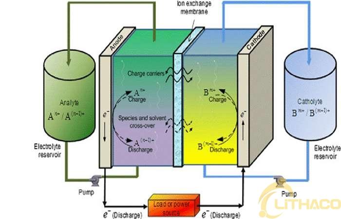 Quá trình hình thành và phát triển công nghệ pin lưu trữ