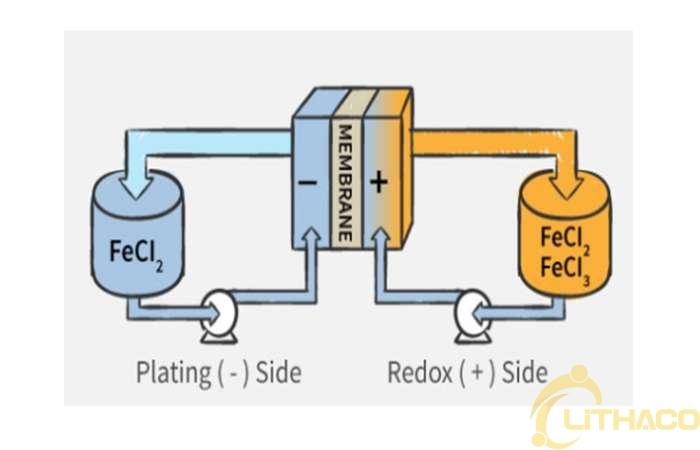 Pin oxy hóa khử công nghệ Vanadium là gì?