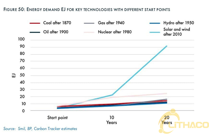 Australia giống như kho pin lưu trữ năng lượng của thế giới trong quá trình chuyển đổi sang năng lượng gió và năng lượng mặt trời