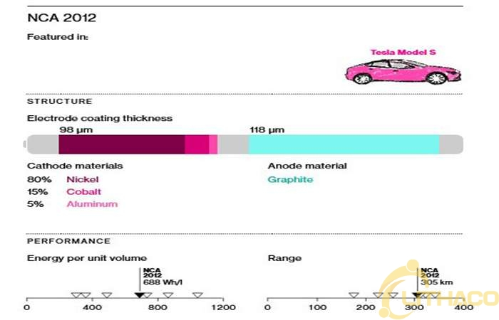 Pin xe điện đang được cải thiện như thế nào từ vật liệu, mật độ năng lượng và giá cả