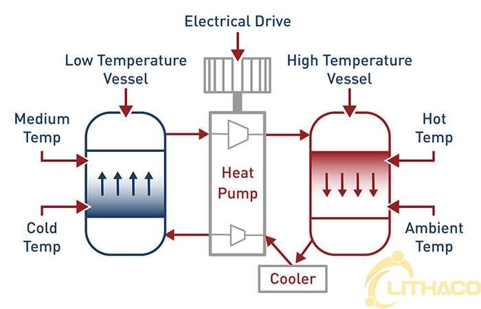 Công nghệ lưu trữ năng lượng mới đầy hứa hẹn - mảnh ghép hoàn hảo cho điện mặt trời