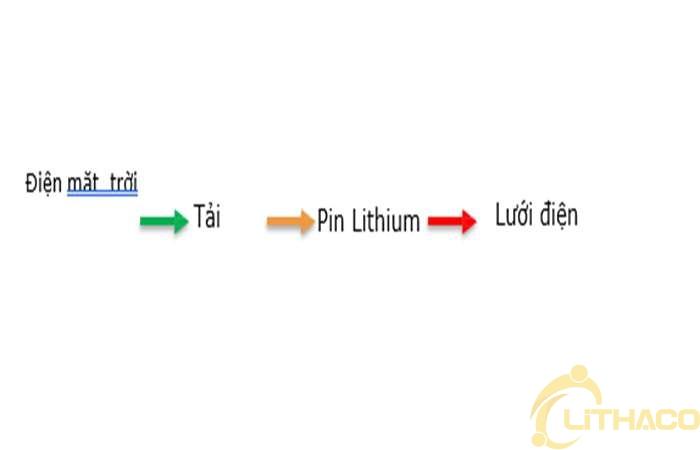 Giải pháp lưu trữ điện năng lượng mặt trời gia đình của LITHACO bao cúp điện