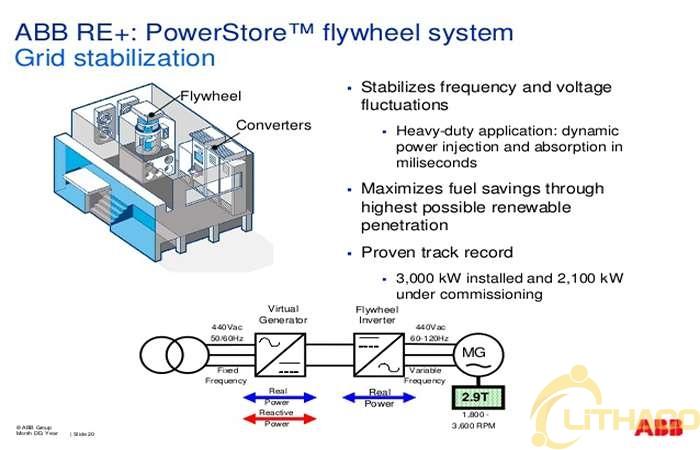 6 công nghệ tích trữ điện năng hiệu quả giúp điện gió và điện mặt trời không phải xả bỏ