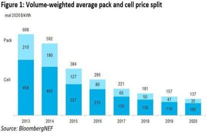 Giá pin Lưu trữ năng lượng được Bloomberg dự đoán dưới 100 đô la/kWh vào năm 2023.