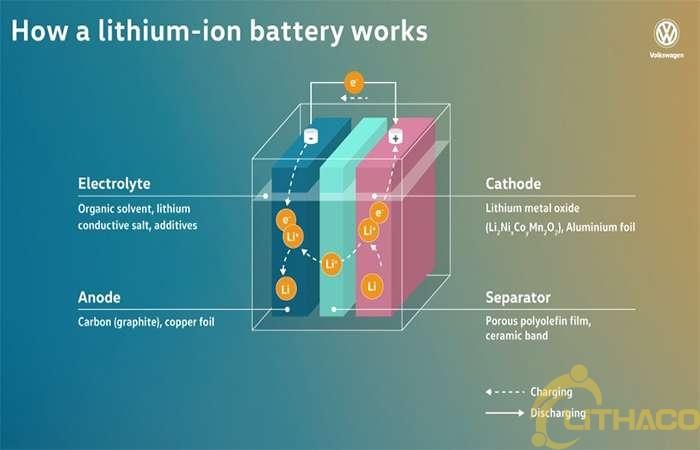 Lưu trữ năng lượng bằng Pin Lithium - ion sẽ là chìa khóa diệu kỳ giải quyết vấn đề điện mặt trời ở Việt Nam