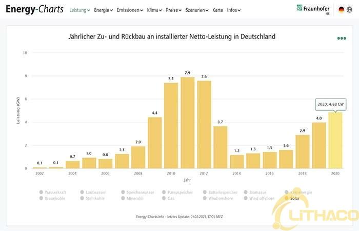 Nước Đức đã đạt được 2 triệu công trình điện mặt trời năm 2020 – nhưng vẫn thấy còn quá chậm