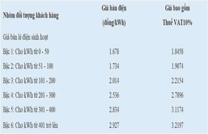 Tìm hiểu Kilowatt giờ (kWh) là gì cách tính hóa đơn tiền điện?