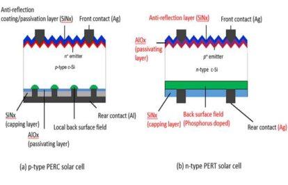 Sau PERC, công nghệ pin năng lượng mặt trời nào sẽ lên ngôi?