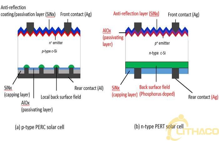 Sau PERC, công nghệ pin năng lượng mặt trời nào sẽ lên ngôi? 1