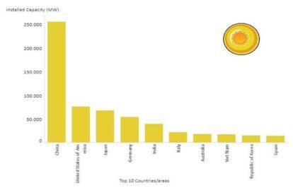 Việt Nam lọt vào Top 10 quốc gia sử dụng năng lượng tái tạo nhiều nhất thế giới