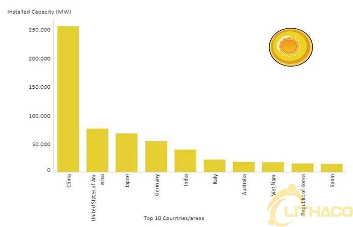 Việt Nam lọt vào Top 10 quốc gia sử dụng năng lượng tái tạo nhiều nhất thế giới 1