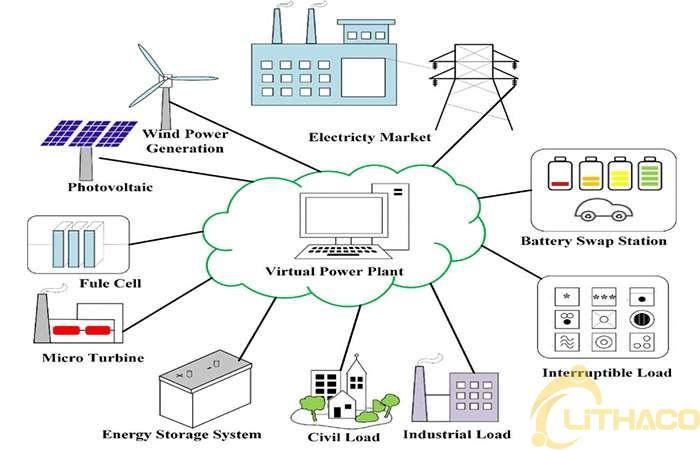 Nhà máy điện ảo là gì? 1