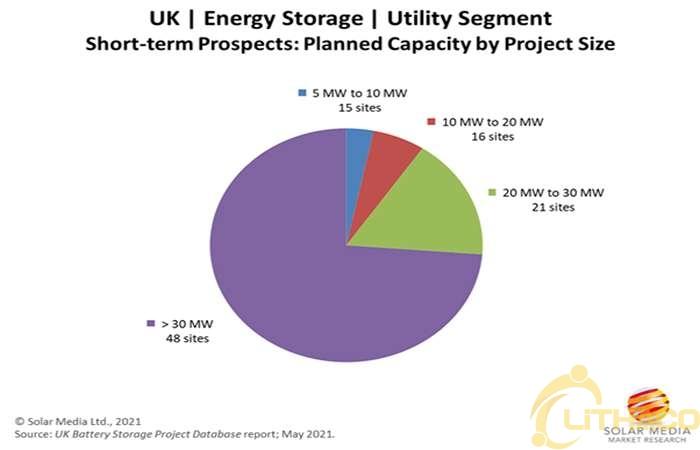 Nhà máy lưu trữ năng lượng bằng pin 16GW đang được lắp đặt ở Anh