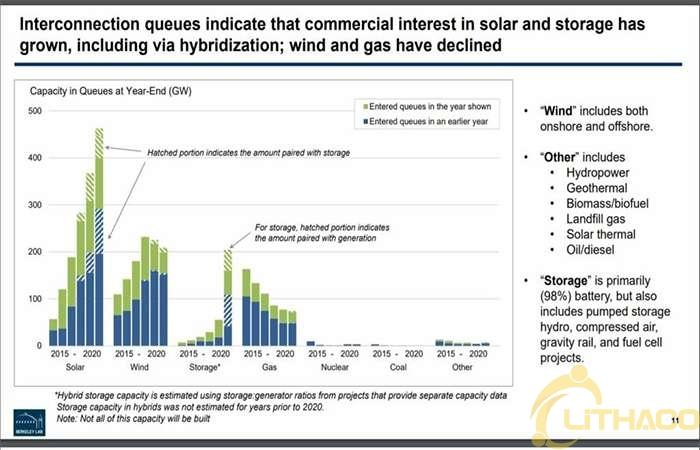 Pin tích trữ năng lượng tăng đột biến ở Mỹ mở ra mức tăng trưởng kỷ lục trong lĩnh vực điện gió và năng lượng mặt trời
