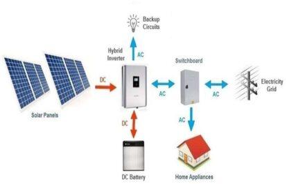 Bộ lưu trữ điện mặt trời khớp nối AC và khớp nối DC – loại nào phù hợp cho ngôi nhà của bạn?