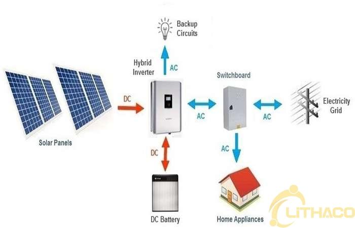 Bộ lưu trữ điện mặt trời khớp nối AC và khớp nối DC - loại nào phù hợp cho ngôi nhà của bạn? 1