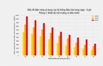 Tiêu thụ điện ở TP HCM lại phá kỷ lục