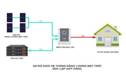 Hệ thống điện năng lượng mặt trời độc lập 1KW