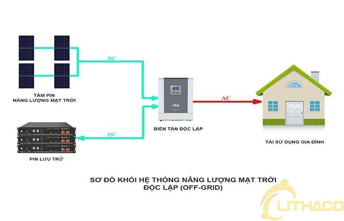 Hệ thống điện năng lượng mặt trời độc lập 1KW 1