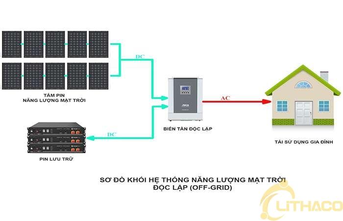 Hệ thống điện năng lượng mặt trời độc lập 3KW 1