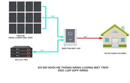 Hệ thống điện năng lượng mặt trời độc lập 5KW