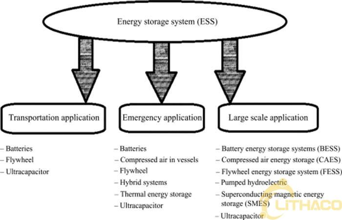 Hệ thống năng lượng phân tán 1