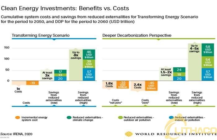 3 lý do để đầu tư vào năng lượng tái tạo ngay bây giờ