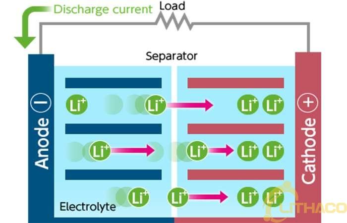 Pin lithium-ion hoạt động như thế nào?  (Tiết thứ 1)