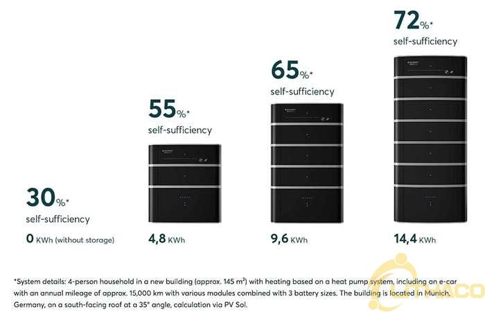 """""""Pin của BMW :"""" Solarwatt ra mắt hệ thống lưu trữ gia đình, được hỗ trợ bởi nhà sản xuất ô tô"""