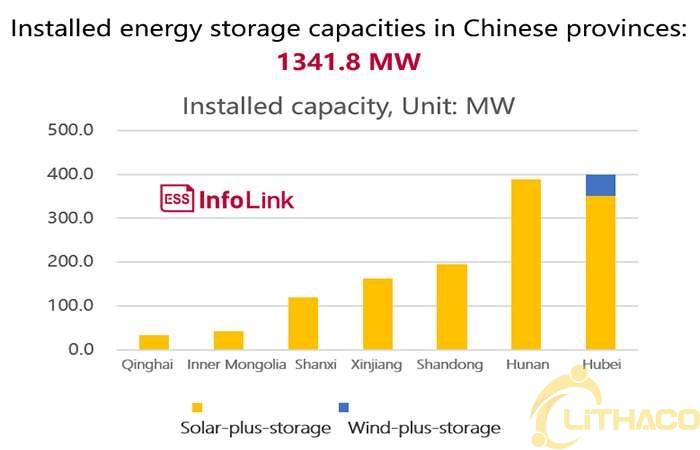 Chính sách lưu trữ năng lượng của Trung Quốc đang dần rõ ràng và thị trường phía trước dự kiến sẽ tăng tốc