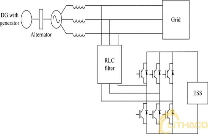 Hệ thống năng lượng phân tán